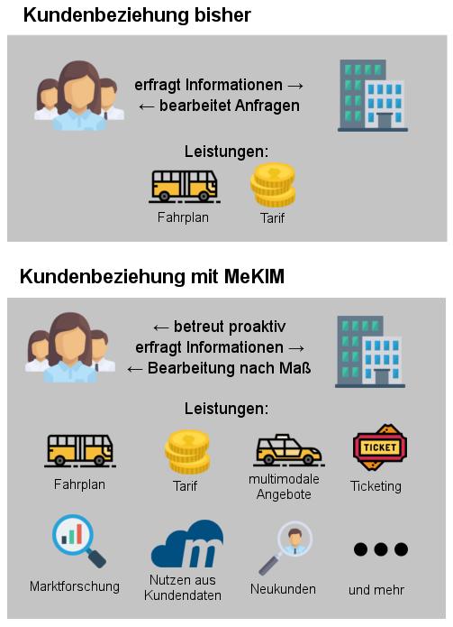Kundenbeziehungsmanagement mit MeKIM (kirsch konkret)
